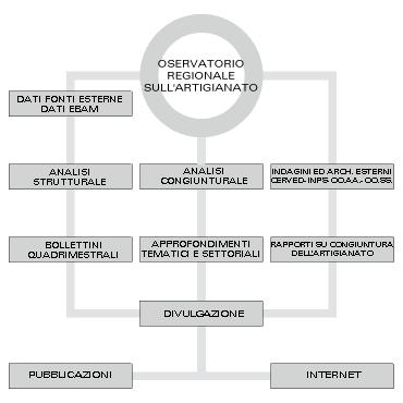 Osservatorio Artigianale Regionale Marche (schema) | EBAM